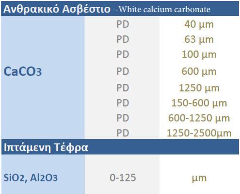 Μετρήσεις ανθρακικού ασβεστίου και ιπτάμενης τέφρας